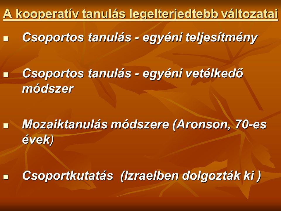 A kooperatív tanulás legelterjedtebb változatai Csoportos tanulás - egyéni teljesítmény Csoportos tanulás - egyéni teljesítmény Csoportos tanulás - egyéni vetélkedő módszer Csoportos tanulás - egyéni vetélkedő módszer Mozaiktanulás módszere (Aronson, 70-es évek) Mozaiktanulás módszere (Aronson, 70-es évek) Csoportkutatás (Izraelben dolgozták ki ) Csoportkutatás (Izraelben dolgozták ki )