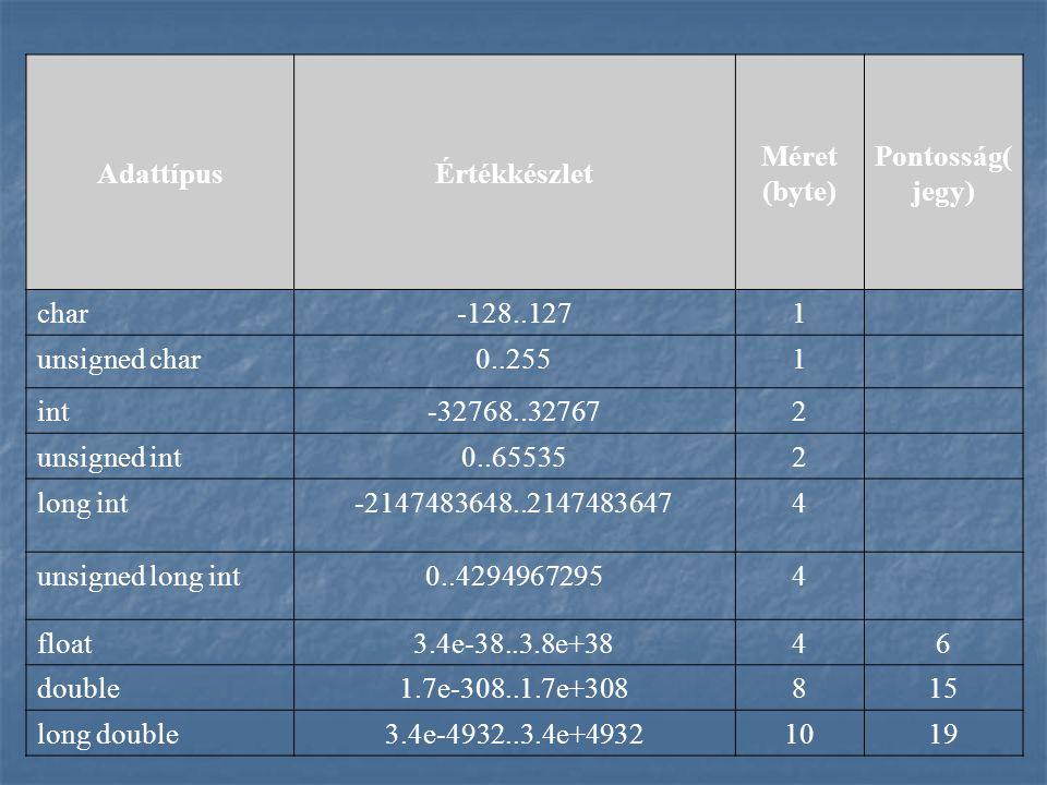 AdattípusÉrtékkészlet Méret (byte) Pontosság( jegy) char-128..1271 unsigned char0..2551 int-32768..327672 unsigned int0..655352 long int-2147483648..21474836474 unsigned long int0..42949672954 float3.4e-38..3.8e+3846 double1.7e-308..1.7e+308815 long double3.4e-4932..3.4e+49321019
