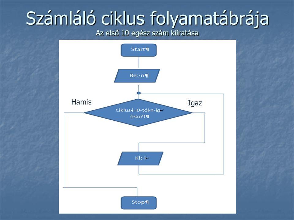 Számláló ciklus folyamatábrája Az első 10 egész szám kiíratása Igaz Hamis
