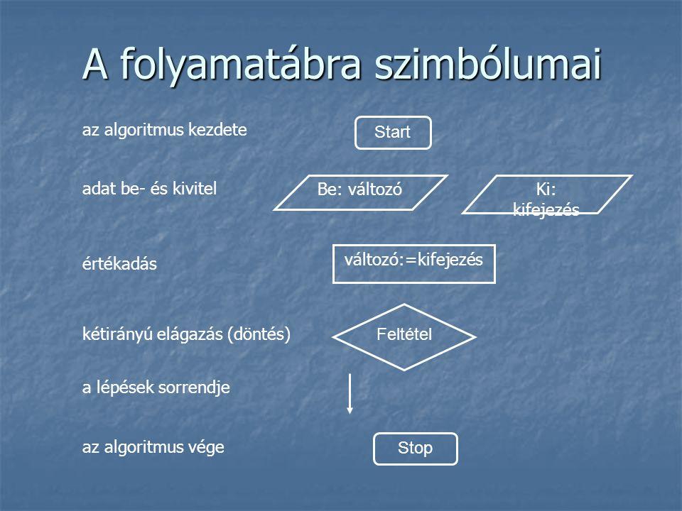 A folyamatábra szimbólumai Start Be: változóKi: kifejezés Feltétel Stop változó:=kifejezés az algoritmus kezdete adat be- és kivitel értékadás kétirányú elágazás (döntés) a lépések sorrendje az algoritmus vége