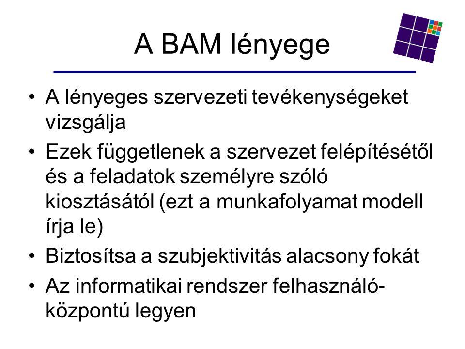 A BAM lényege A lényeges szervezeti tevékenységeket vizsgálja Ezek függetlenek a szervezet felépítésétől és a feladatok személyre szóló kiosztásától (ezt a munkafolyamat modell írja le) Biztosítsa a szubjektivitás alacsony fokát Az informatikai rendszer felhasználó- központú legyen