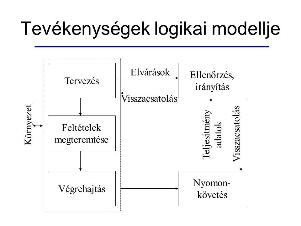 Tevékenységek logikai modellje Tervezés Feltételek megteremtése Végrehajtás Környezet Ellenőrzés, irányítás Nyomon- követés Elvárások Teljesítmény adatok Visszacsatolás