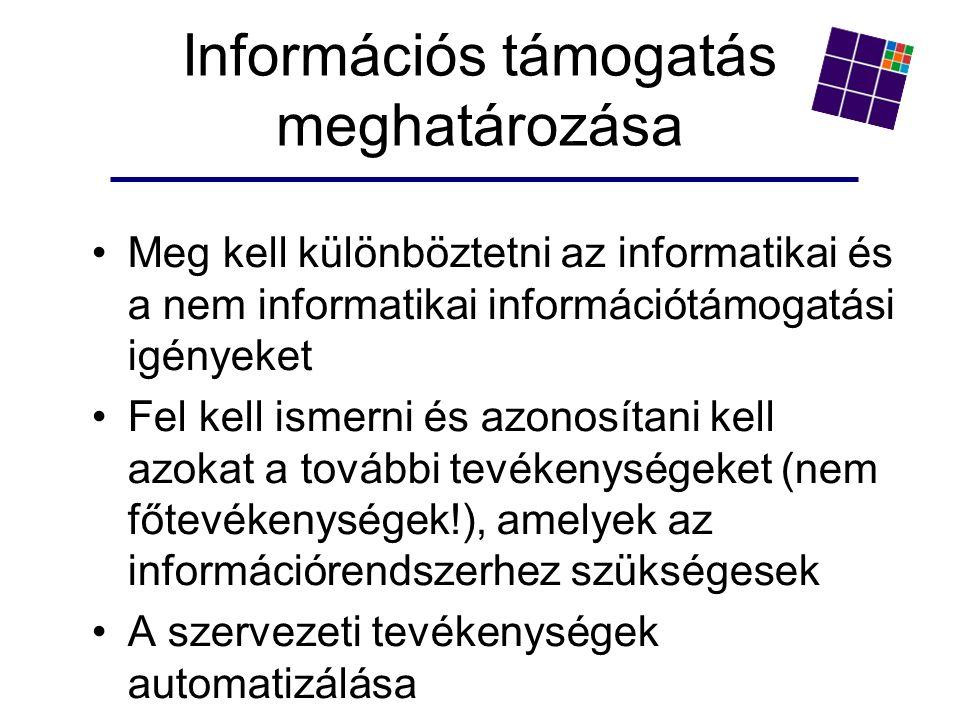 Információs támogatás meghatározása Meg kell különböztetni az informatikai és a nem informatikai információtámogatási igényeket Fel kell ismerni és azonosítani kell azokat a további tevékenységeket (nem főtevékenységek!), amelyek az információrendszerhez szükségesek A szervezeti tevékenységek automatizálása