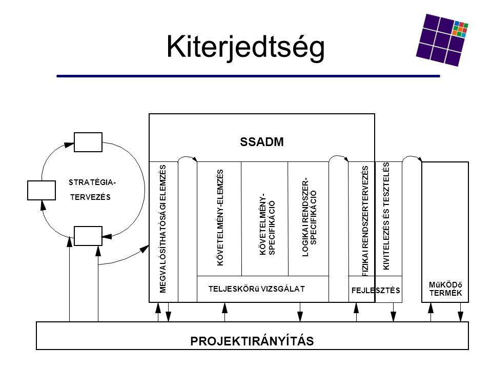 Kiterjedtség STRATÉGIA- TERVEZÉS PROJEKTIRÁNYÍTÁS SSADM KÖVETELMÉNY-ELEMZÉS KÖVETELMÉNY- SPECIFIKÁCIÓ LOGIKAI RENDSZER- SPECIFIKÁCIÓ TELJESKÖRű VIZSGÁLAT MEGVALÓSÍTHATÓSÁGI ELEMZÉS FIZIKAI RENDSZERTERVEZÉS KIVITELEZÉS ÉS TESZTELÉS MűKÖDő TERMÉK FEJLESZTÉS