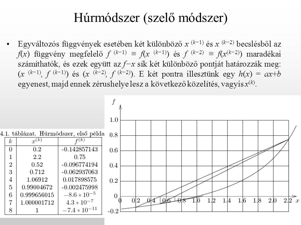 Húrmódszer (szelő módszer) Egyváltozós függvények esetében két különböző x (k−1) és x (k−2) becslésből az f(x) függvény megfelelő f (k−1) ≡ f(x (k−1) ) és f (k−2) ≡ f(x (k−2) ) maradékai számíthatók, és ezek együtt az f−x sík két különböző pontját határozzák meg: (x (k−1), f (k−1) ) és (x (k−2), f (k−2) ).