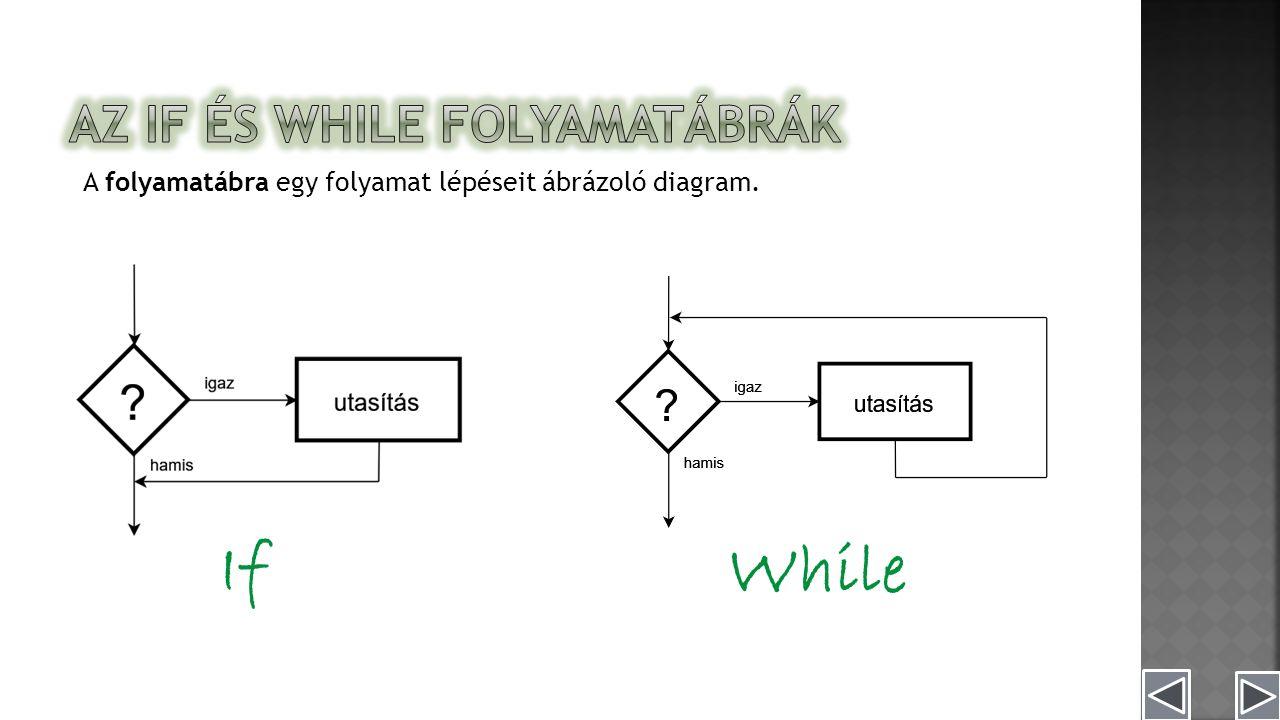 A folyamatábra egy folyamat lépéseit ábrázoló diagram. If While