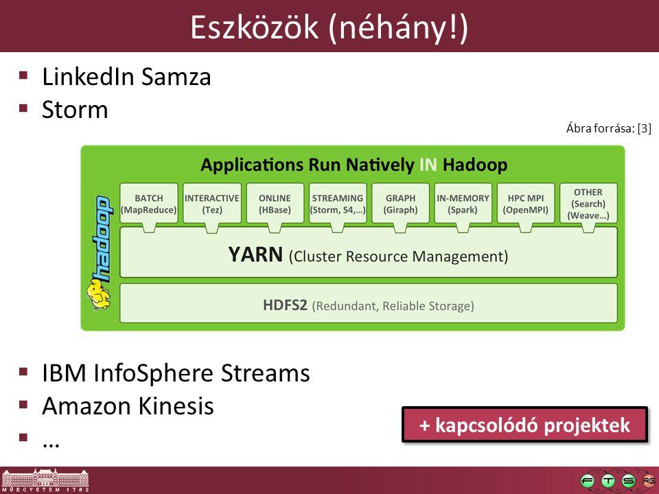 Eszközök (néhány!)  LinkedIn Samza  Storm  IBM InfoSphere Streams  Amazon Kinesis  … Ábra forrása: [3] + kapcsolódó projektek