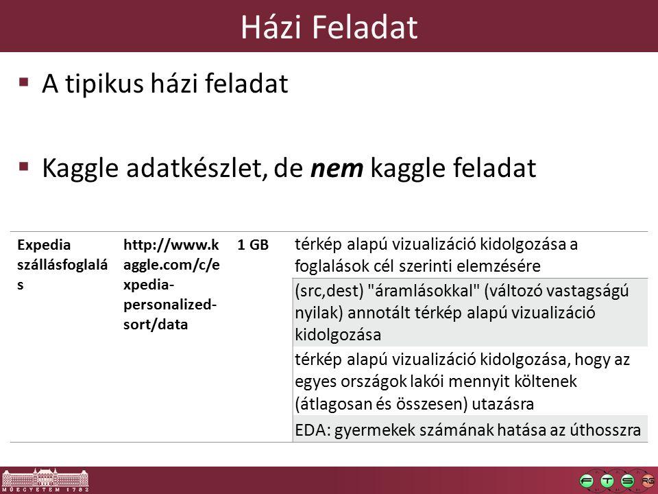 Házi Feladat  A tipikus házi feladat  Kaggle adatkészlet, de nem kaggle feladat Expedia szállásfoglalá s http://www.k aggle.com/c/e xpedia- personal