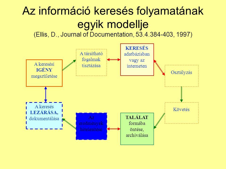 Az információ keresés folyamatának egyik modellje (Ellis, D., Journal of Documentation, 53.4.384-403, 1997) A keresés LEZÁRÁSA, dokumentálása KERESÉS adatbázisban vagy az interneten TALÁLAT formába öntése, archiválása Követés Az eredmények hitelesítése A társítható fogalmak tisztázása A keresési IGÉNY megszületése Osztályzás