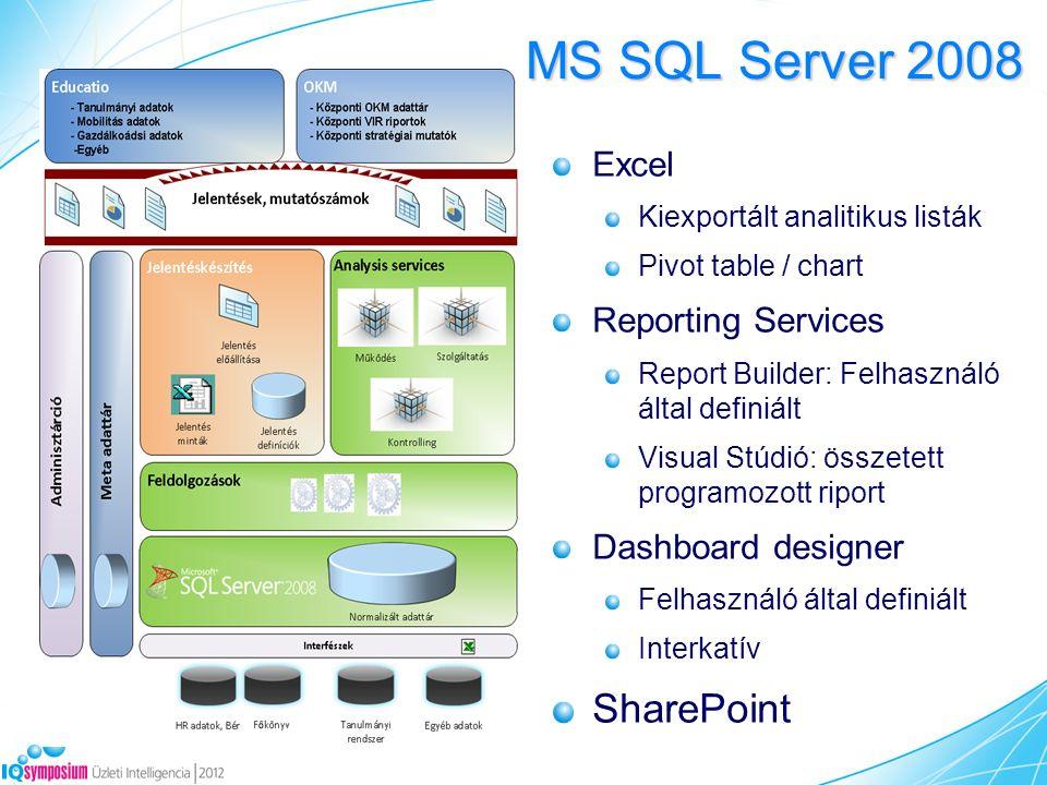 MS SQL Server 2008 Excel Kiexportált analitikus listák Pivot table / chart Reporting Services Report Builder: Felhasználó által definiált Visual Stúdió: összetett programozott riport Dashboard designer Felhasználó által definiált Interkatív SharePoint