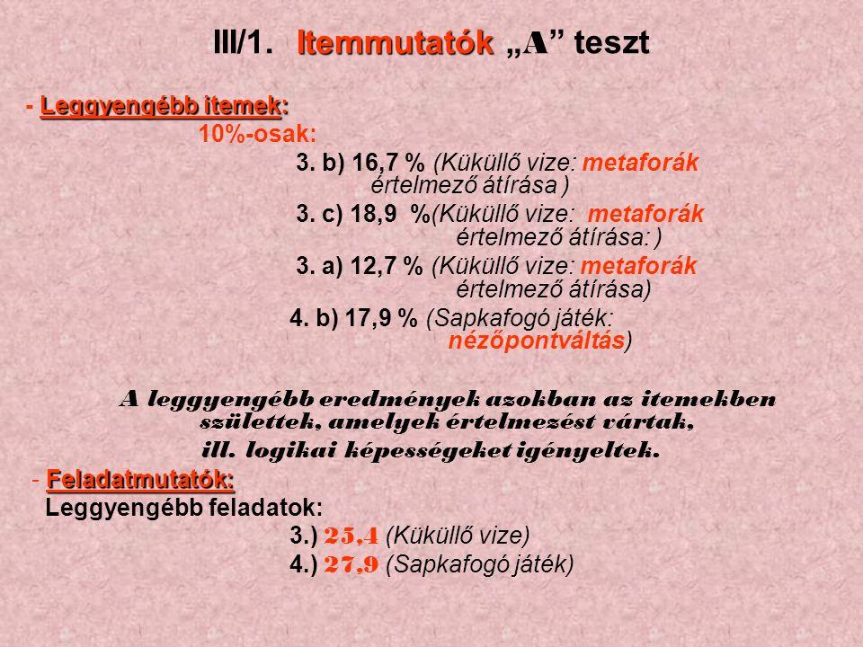 """Itemmutatók III/1. Itemmutatók """" A teszt Leggyengébb itemek: - Leggyengébb itemek: 10%-osak: 3."""