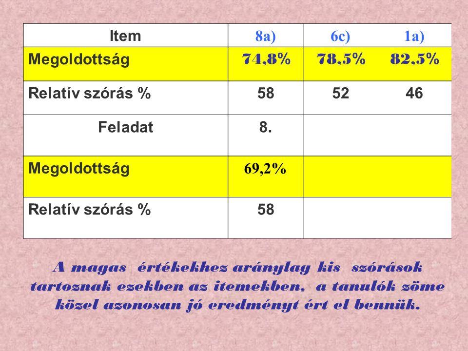 Item 8a)6c)1a) Megoldottság 74,8 % 78,5 % 82,5 % Relatív szórás %585246 Feladat8.