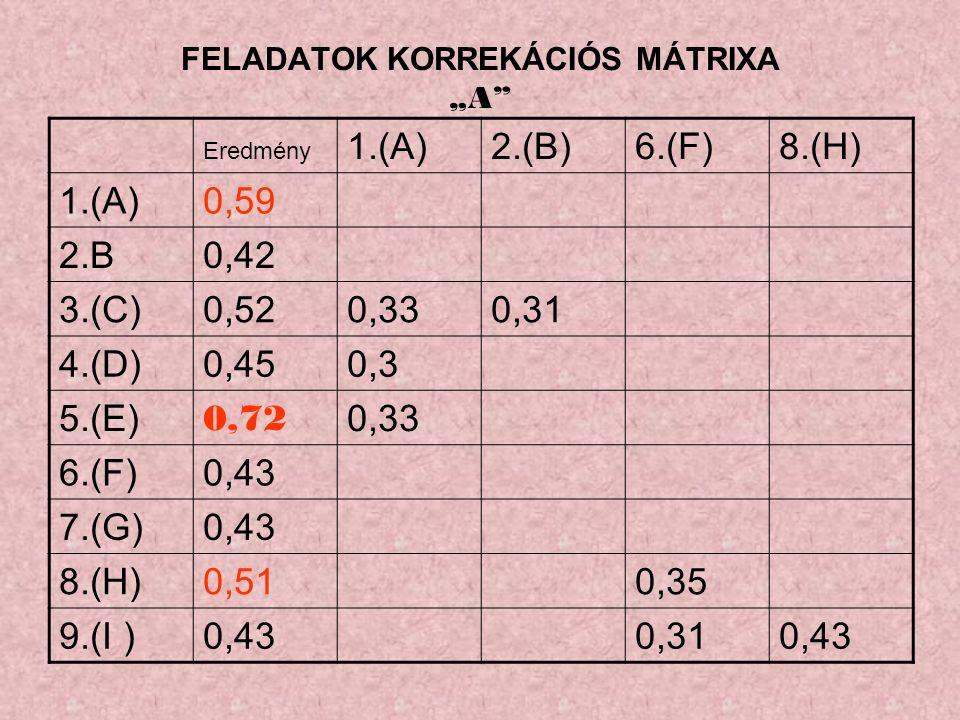 """FELADATOK KORREKÁCIÓS MÁTRIXA """"A Eredmény 1.(A)2.(B)6.(F)8.(H) 1.(A)0,59 2.B0,42 3.(C)0,520,330,31 4.(D)0,450,3 5.(E) 0,72 0,33 6.(F)0,43 7.(G)0,43 8.(H)0,510,35 9.(I )0,430,310,43"""