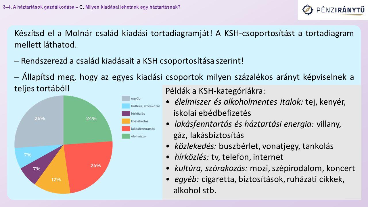 Készítsd el a Molnár család kiadási tortadiagramját.