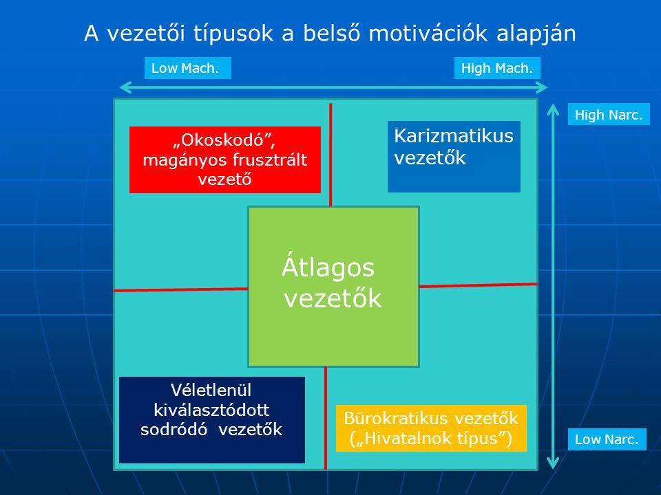 """A vezetői típusok a belső motivációk alapján Karizmatikus vezetők Bürokratikus vezetők (""""Hivatalnok típus"""") """"Okoskodó"""", magányos frusztrált vezető Vél"""