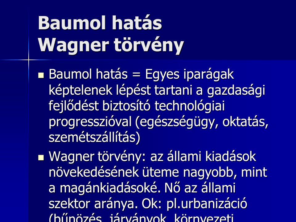 Baumol hatás Wagner törvény Baumol hatás = Egyes iparágak képtelenek lépést tartani a gazdasági fejlődést biztosító technológiai progresszióval (egészségügy, oktatás, szemétszállítás) Baumol hatás = Egyes iparágak képtelenek lépést tartani a gazdasági fejlődést biztosító technológiai progresszióval (egészségügy, oktatás, szemétszállítás) Wagner törvény: az állami kiadások növekedésének üteme nagyobb, mint a magánkiadásoké.