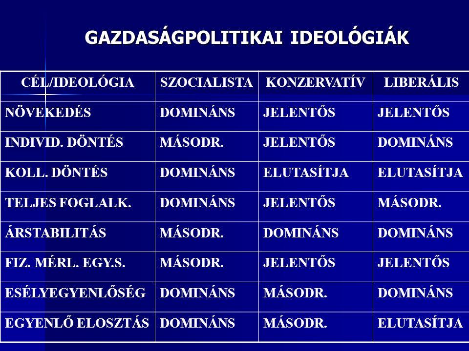 GAZDASÁGPOLITIKAI IDEOLÓGIÁK CÉL/IDEOLÓGIASZOCIALISTAKONZERVATÍVLIBERÁLIS NÖVEKEDÉSDOMINÁNSJELENTŐS INDIVID.