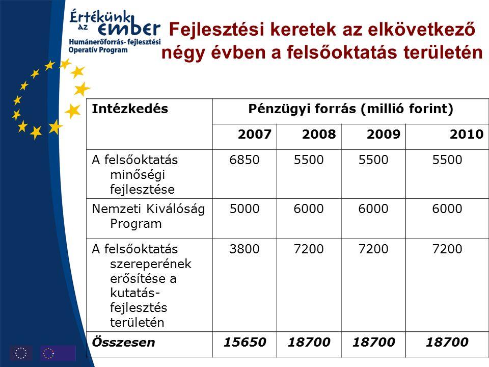 Fejlesztési keretek az elkövetkező négy évben a felsőoktatás területén IntézkedésPénzügyi forrás (millió forint) 2007200820092010 A felsőoktatás minőségi fejlesztése 68505500 Nemzeti Kiválóság Program 50006000 A felsőoktatás szereperének erősítése a kutatás- fejlesztés területén 38007200 Összesen1565018700