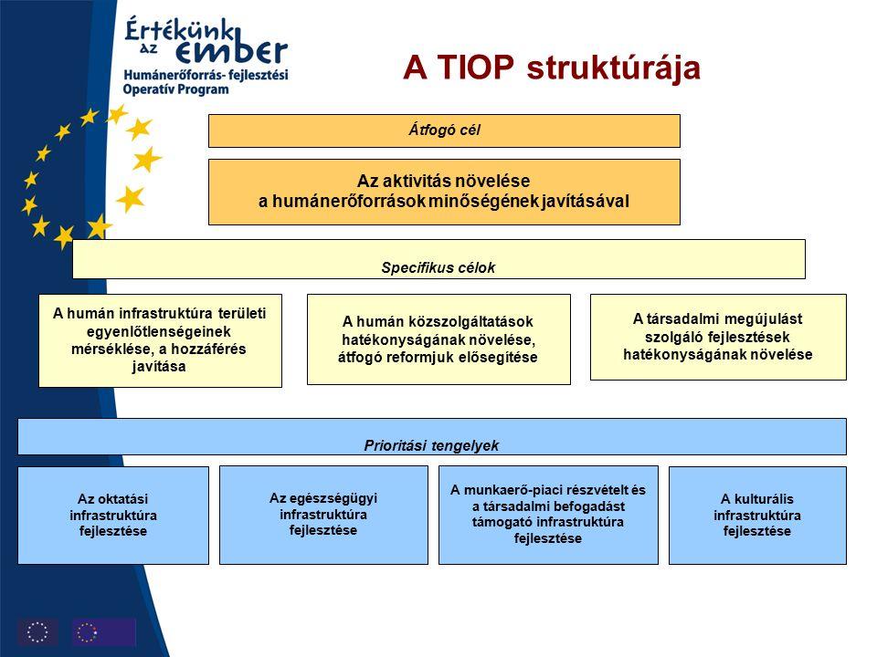 A TIOP struktúrája Átfogó cél Az aktivitás növelése a humánerőforrások minőségének javításával Specifikus célok A humán közszolgáltatások hatékonyságának növelése, átfogó reformjuk elősegítése A humán infrastruktúra területi egyenlőtlenségeinek mérséklése, a hozzáférés javítása A társadalmi megújulást szolgáló fejlesztések hatékonyságának növelése Prioritási tengelyek Az egészségügyi infrastruktúra fejlesztése A munkaerő-piaci részvételt és a társadalmi befogadást támogató infrastruktúra fejlesztése Az oktatási infrastruktúra fejlesztése A kulturális infrastruktúra fejlesztése