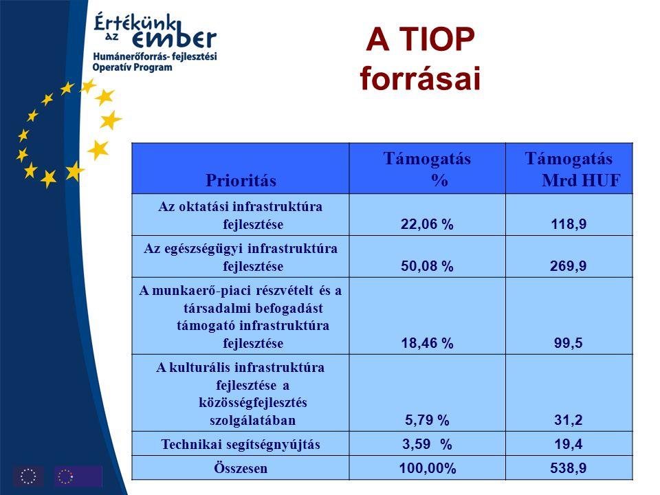 A TIOP forrásai Prioritás Támogatás % Támogatás Mrd HUF Az oktatási infrastruktúra fejlesztése 22,06 %118,9 Az egészségügyi infrastruktúra fejlesztése 50,08 %269,9 A munkaerő-piaci részvételt és a társadalmi befogadást támogató infrastruktúra fejlesztése 18,46 %99,5 A kulturális infrastruktúra fejlesztése a közösségfejlesztés szolgálatában 5,79 %31,2 Technikai segítségnyújtás 3,59 % 19,4 Összesen 100,00%538,9