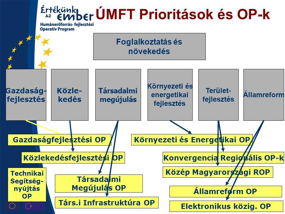 ÚMFT Prioritások és OP-k Társadalmi megújulás Gazdaság- fejlesztés Közle- kedés Környezeti és energetikai fejlesztés Államreform Terület- fejlesztés Foglalkoztatás és növekedés Gazdaságfejlesztési OP Közlekedésfejlesztési OP Környezeti és Energetikai OP Társadalmi Megújulás OP Társ.i Infrastruktúra OP Elektronikus közig.