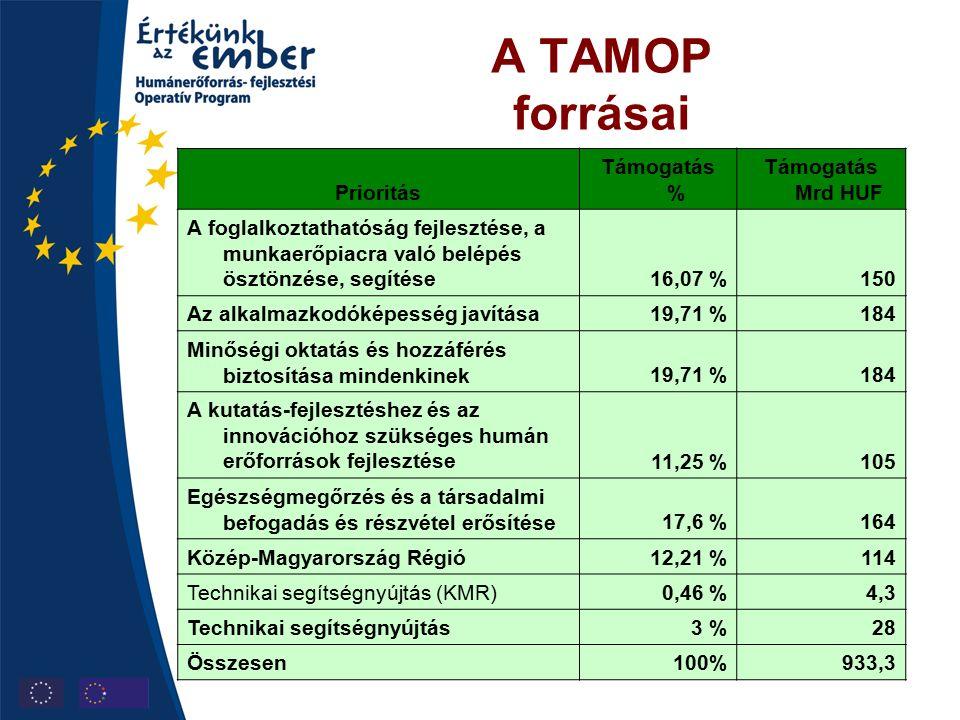 A TAMOP forrásai Prioritás Támogatás % Támogatás Mrd HUF A foglalkoztathatóság fejlesztése, a munkaerőpiacra való belépés ösztönzése, segítése16,07 %150 Az alkalmazkodóképesség javítása19,71 %184 Minőségi oktatás és hozzáférés biztosítása mindenkinek19,71 %184 A kutatás-fejlesztéshez és az innovációhoz szükséges humán erőforrások fejlesztése 11,25 %105 Egészségmegőrzés és a társadalmi befogadás és részvétel erősítése17,6 %164 Közép-Magyarország Régió12,21 %114 Technikai segítségnyújtás (KMR)0,46 %4,3 Technikai segítségnyújtás3 %28 Összesen100%933,3