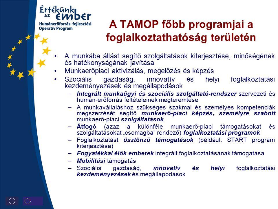 """A TAMOP főbb programjai a foglalkoztathatóság területén A munkába állást segítő szolgáltatások kiterjesztése, minőségének és hatékonyságának javítása Munkaerőpiaci aktivizálás, megelőzés és képzés Szociális gazdaság, innovatív és helyi foglalkoztatási kezdeményezések és megállapodások –Integrált munkaügyi és szociális szolgáltató-rendszer szervezeti és humán-erőforrás feltételeinek megteremtése –A munkavállaláshoz szükséges szakmai és személyes kompetenciák megszerzését segítő munkaerő-piaci képzés, személyre szabott munkaerő-piaci szolgáltatások –Átfogó (azaz a különféle munkaerő-piaci támogatásokat és szolgáltatásokat """"csomagba rendező) foglalkoztatási programok –Foglalkoztatást ösztönző támogatások (például: START program kiterjesztése) –Fogyatékkal élők emberek integrált foglalkoztatásának támogatása –Mobilitási támogatás –Szociális gazdaság, innovatív és helyi foglalkoztatási kezdeményezések és megállapodások"""