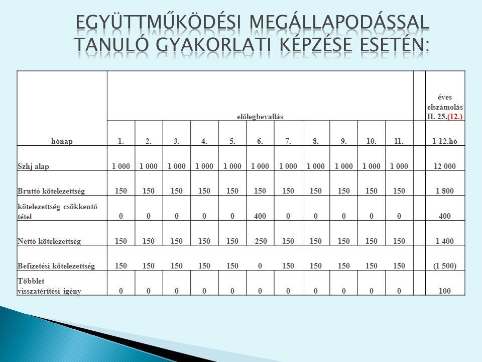 hónap előlegbevallás éves elszámolás II. 25.(12.) 1.2.3.4.5.6.7.8.9.10.11. 1-12.hó Szhj alap1 000 12 000 Bruttó kötelezettség150 1 800 kötelezettség c