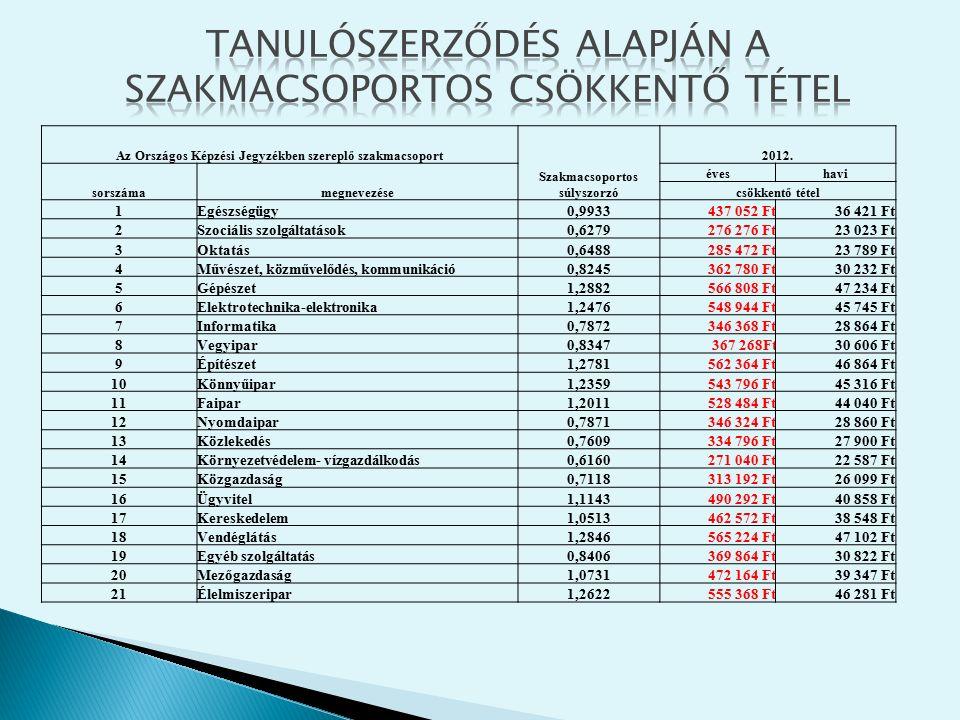 Az Országos Képzési Jegyzékben szereplő szakmacsoport Szakmacsoportos súlyszorzó 2012. sorszámamegnevezése éveshavi csökkentő tétel 1Egészségügy0,9933