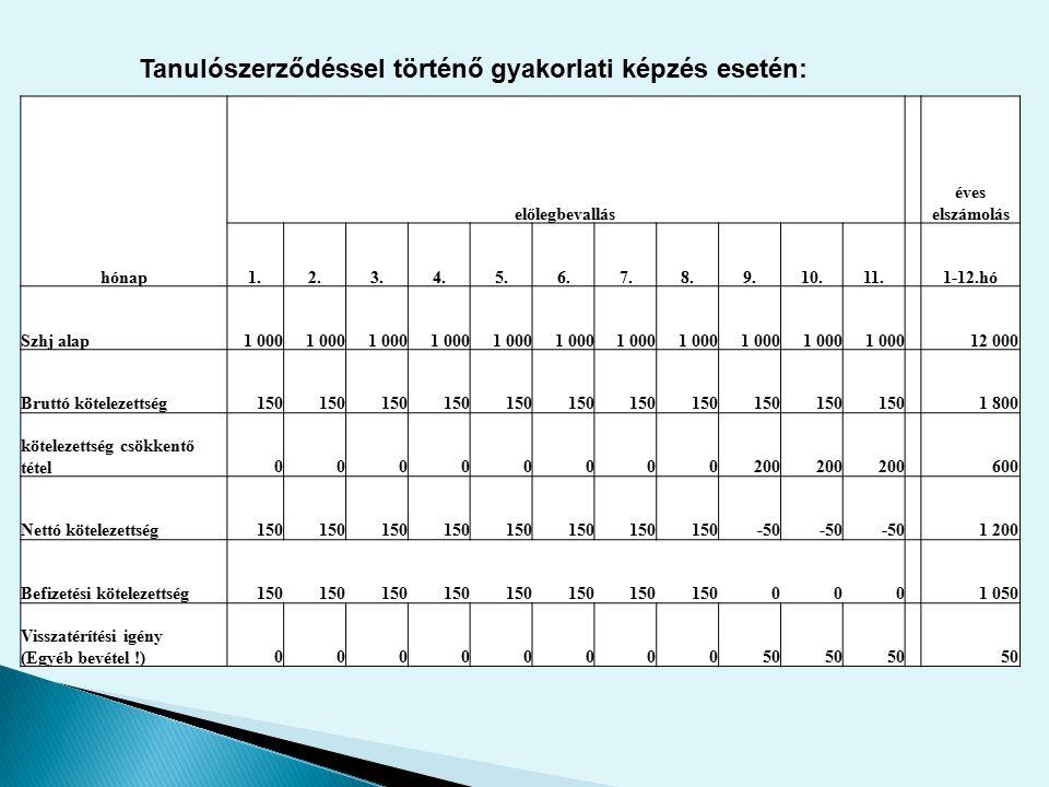 hónap előlegbevallás éves elszámolás 1.2.3.4.5.6.7.8.9.10.11. 1-12.hó Szhj alap1 000 12 000 Bruttó kötelezettség150 1 800 kötelezettség csökkentő téte