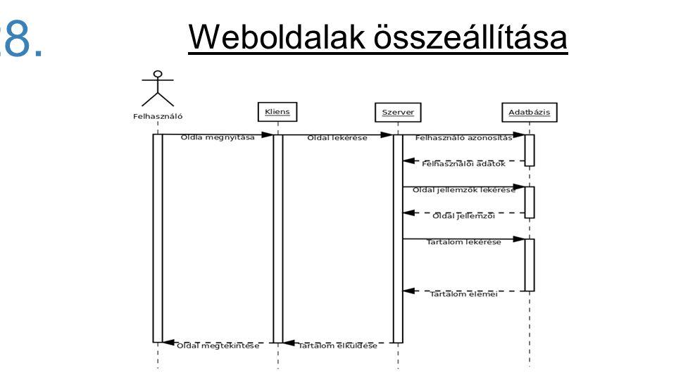 28. Weboldalak összeállítása