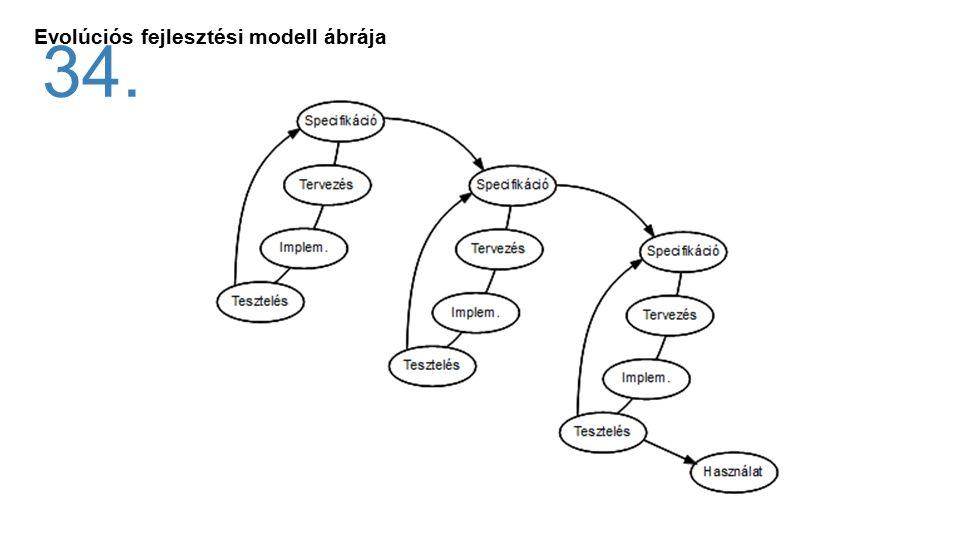 Evolúciós fejlesztési modell ábrája 34.