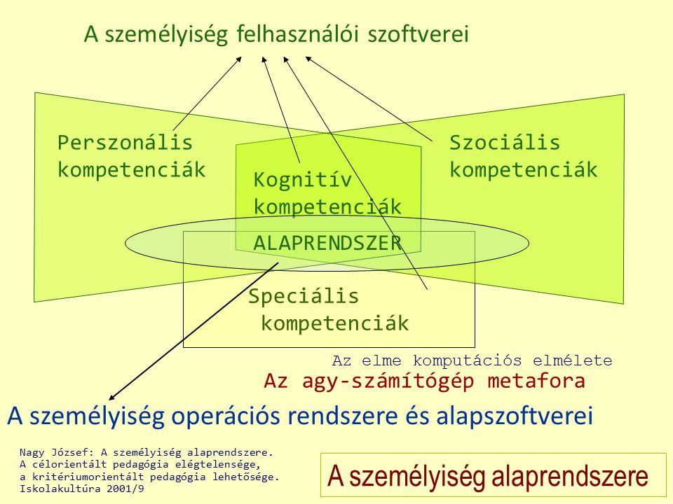 Perszonális kompetenciák Speciális kompetenciák A személyiség alaprendszere A személyiség operációs rendszere és alapszoftverei Szociális kompetenciák Kognitív kompetenciák ALAPRENDSZER A személyiség felhasználói szoftverei Az agy-számítógép metafora Az elme komputációs elmélete Nagy József: A személyiség alaprendszere.