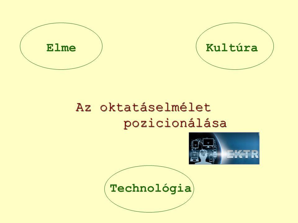 KultúraElme Technológia Az oktatáselmélet pozicionálása Az oktatáselmélet pozicionálása