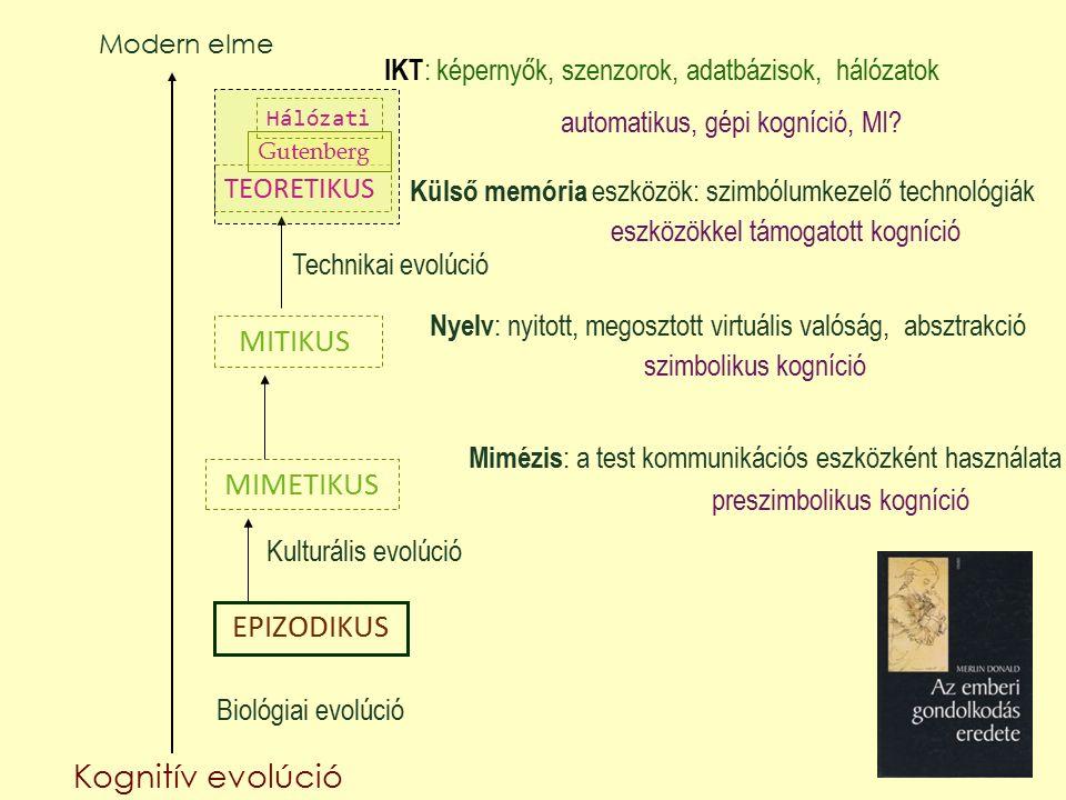 EPIZODIKUS MIMETIKUS MITIKUS TEORETIKUS Gutenberg Hálózati Kognitív evolúció Biológiai evolúció Kulturális evolúció Technikai evolúció Modern elme preszimbolikus kogníció szimbolikus kogníció Mimézis : a test kommunikációs eszközként használata Nyelv : nyitott, megosztott virtuális valóság, absztrakció Külső memória eszközök: szimbólumkezelő technológiák eszközökkel támogatott kogníció IKT : képernyők, szenzorok, adatbázisok, hálózatok automatikus, gépi kogníció, MI