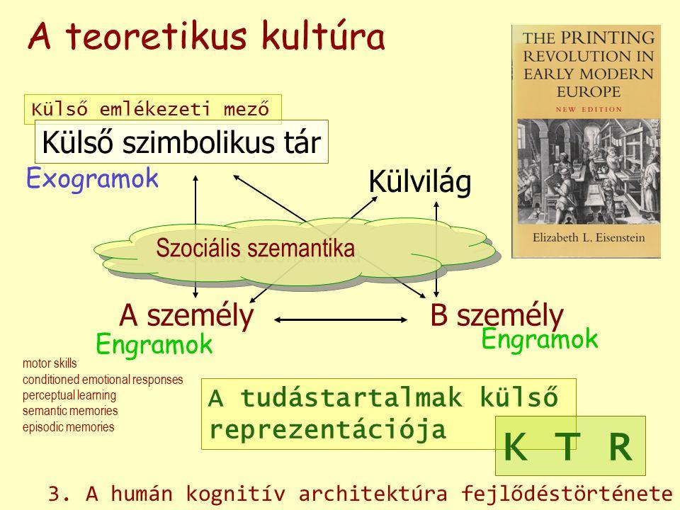 A személyB személy Külvilág Külső emlékezeti mező Engramok Exogramok A tudástartalmak külső reprezentációja Szociális szemantika A teoretikus kultúra