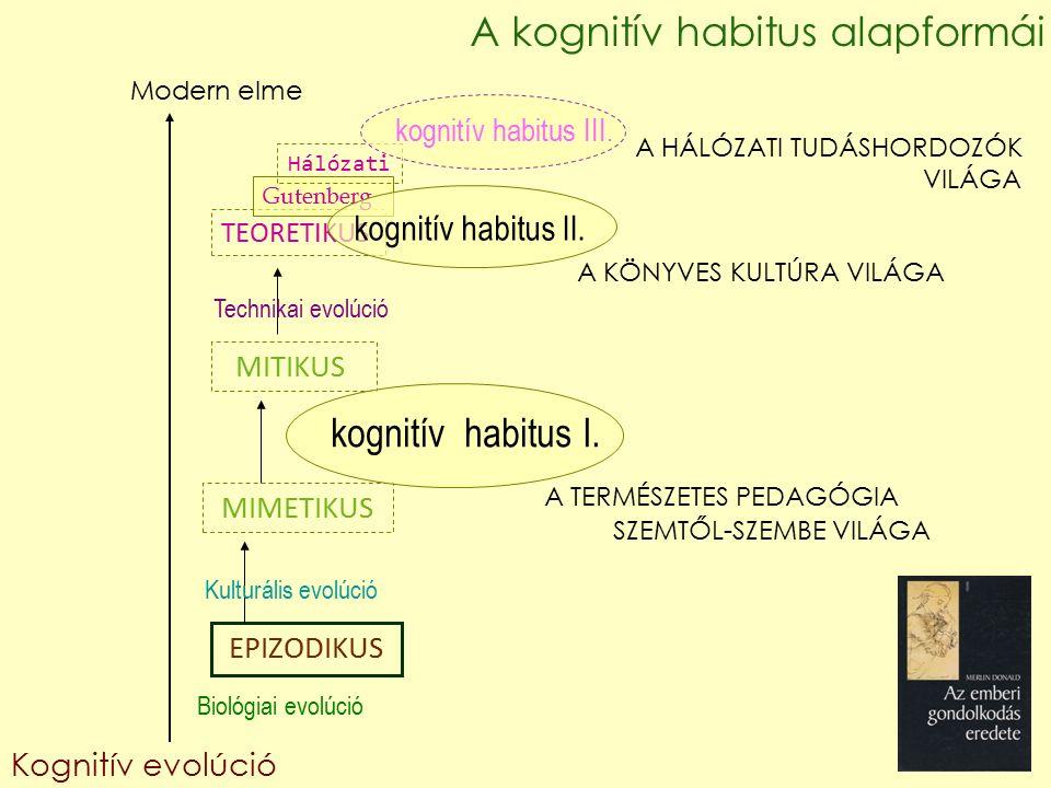 EPIZODIKUS MIMETIKUS MITIKUS TEORETIKUS Gutenberg Hálózati Kognitív evolúció Biológiai evolúció Modern elme kognitív habitus I.