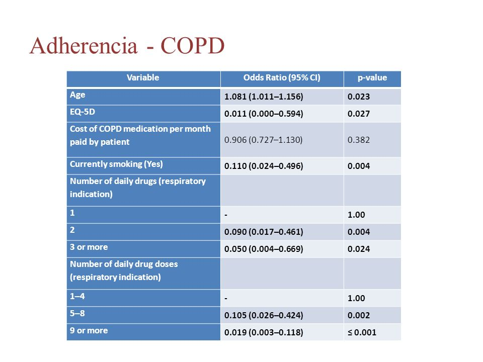 Adherencia - COPD VariableOdds Ratio (95% CI)p-value Age 1.081 (1.011–1.156)0.023 EQ-5D 0.011 (0.000–0.594)0.027 Cost of COPD medication per month paid by patient 0.906 (0.727–1.130)0.382 Currently smoking (Yes) 0.110 (0.024–0.496)0.004 Number of daily drugs (respiratory indication) 1 -1.00 2 0.090 (0.017–0.461)0.004 3 or more 0.050 (0.004–0.669)0.024 Number of daily drug doses (respiratory indication) 1–4 -1.00 5–8 0.105 (0.026–0.424)0.002 9 or more 0.019 (0.003–0.118)≤ 0.001
