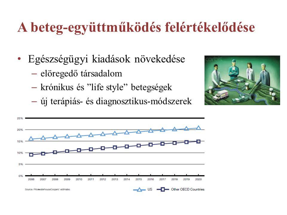 A beteg-együttműködés felértékelődése Egészségügyi kiadások növekedése – elöregedő társadalom – krónikus és life style betegségek – új terápiás- és diagnosztikus-módszerek