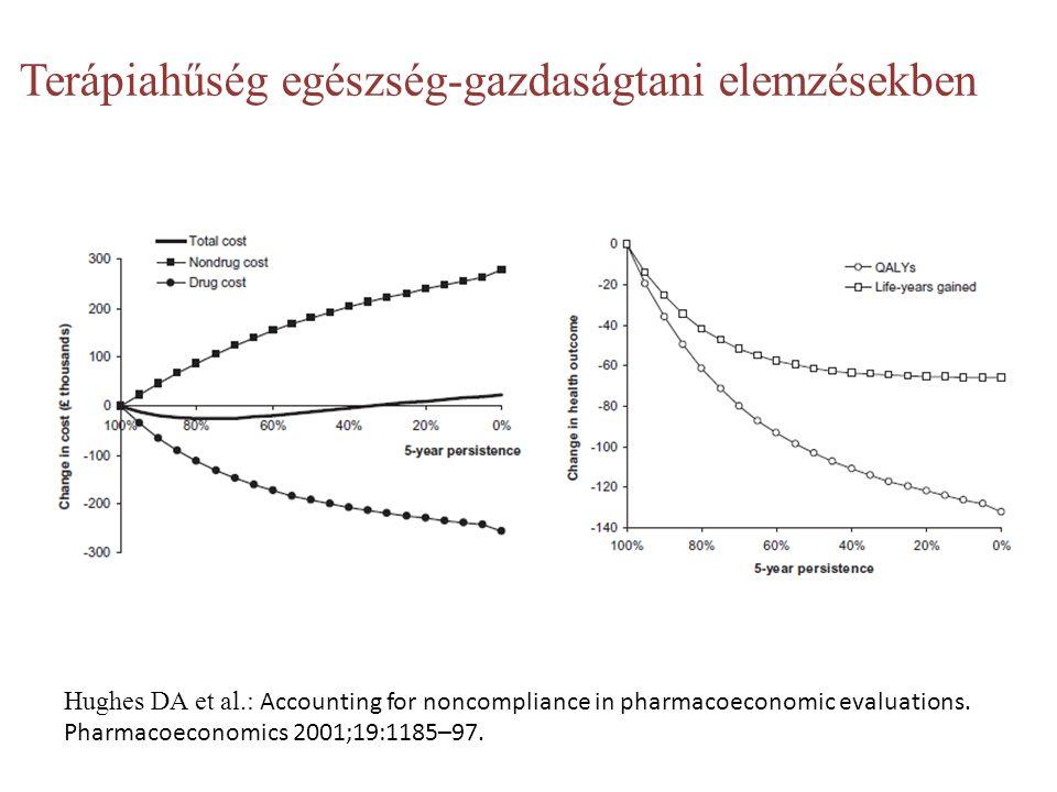 Terápiahűség egészség-gazdaságtani elemzésekben Hughes DA et al.: Accounting for noncompliance in pharmacoeconomic evaluations.