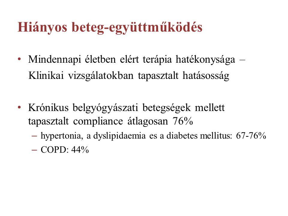 Hiányos beteg-együttműködés Mindennapi életben elért terápia hatékonysága – Klinikai vizsgálatokban tapasztalt hatásosság Krónikus belgyógyászati betegségek mellett tapasztalt compliance átlagosan 76% – hypertonia, a dyslipidaemia es a diabetes mellitus: 67-76% – COPD: 44%
