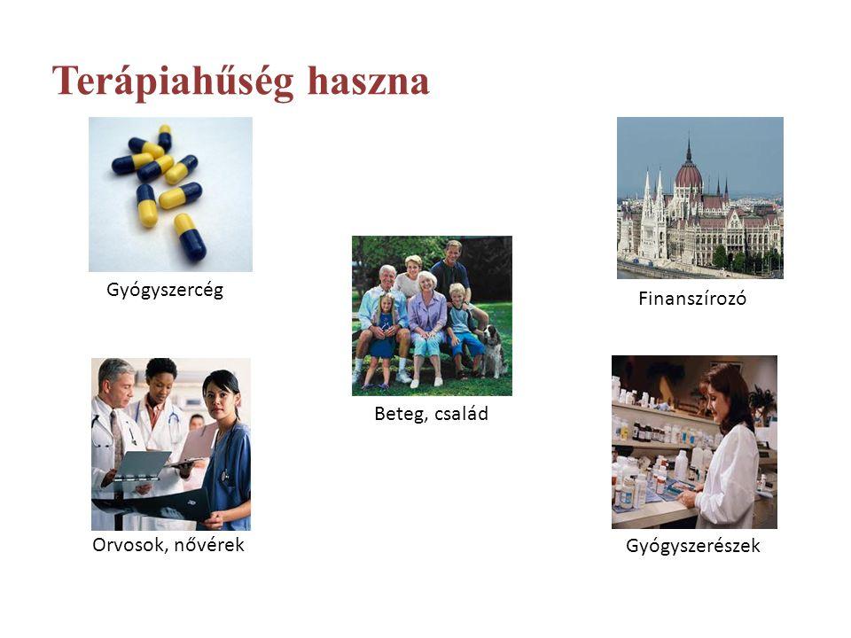 Beteg-együttműködés egészség-gazdaságtana: Hypertonia, dyslipidaemia Megnyert életéveket tekintve a költséghatékonysági növekmény: 22121$/év.