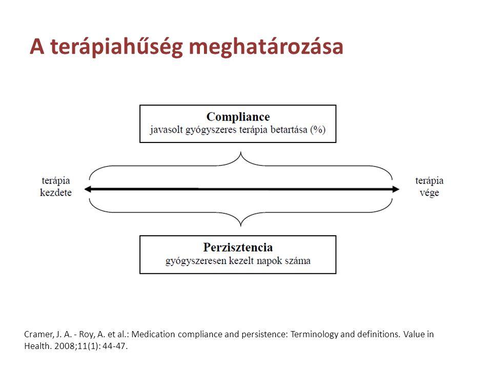 A non-adherence egészség-gazdaságtana Non-adherence következményei: – Költségek – Életminőség