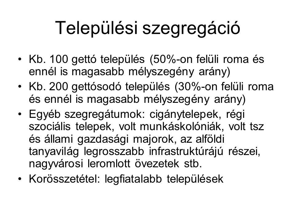 Települési szegregáció Kb. 100 gettó település (50%-on felüli roma és ennél is magasabb mélyszegény arány) Kb. 200 gettósodó település (30%-on felüli