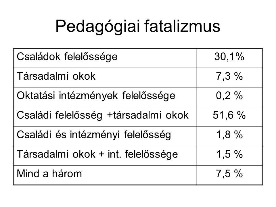 Pedagógiai fatalizmus Családok felelőssége30,1% Társadalmi okok7,3 % Oktatási intézmények felelőssége0,2 % Családi felelősség +társadalmi okok51,6 % Családi és intézményi felelősség1,8 % Társadalmi okok + int.