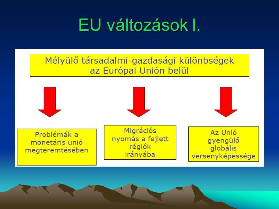EU változások I.
