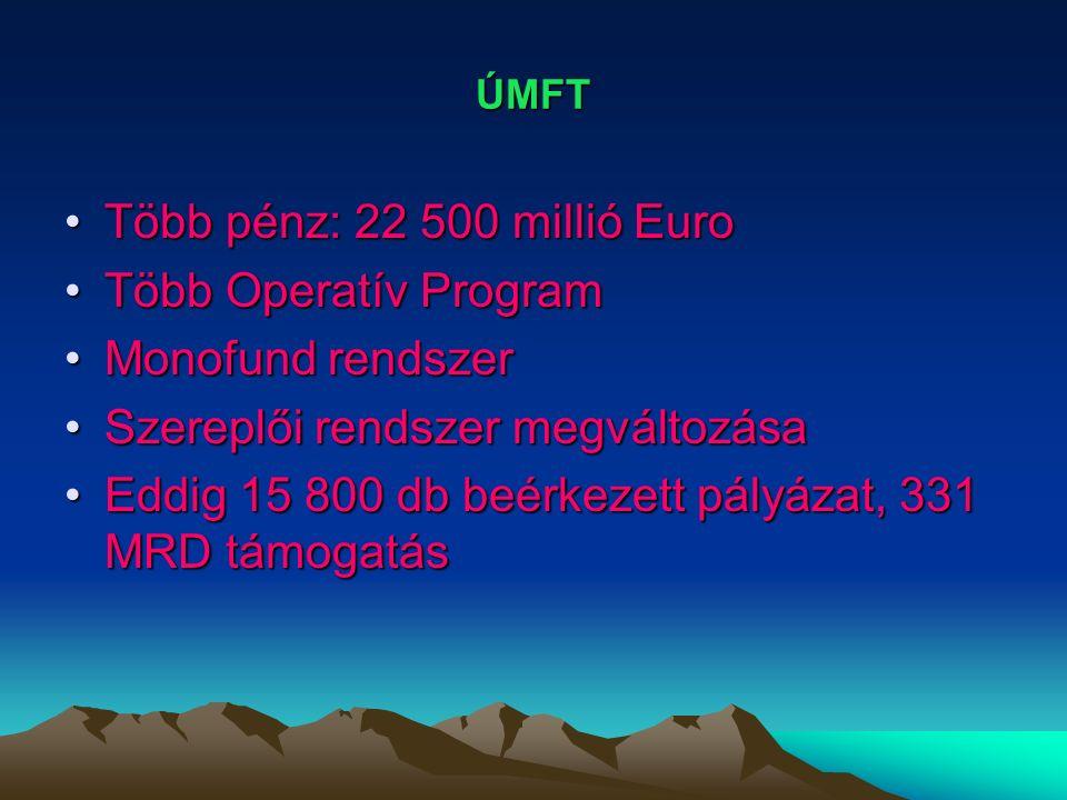 ÚMFT Több pénz: 22 500 millió EuroTöbb pénz: 22 500 millió Euro Több Operatív ProgramTöbb Operatív Program Monofund rendszerMonofund rendszer Szereplői rendszer megváltozásaSzereplői rendszer megváltozása Eddig 15 800 db beérkezett pályázat, 331 MRD támogatásEddig 15 800 db beérkezett pályázat, 331 MRD támogatás