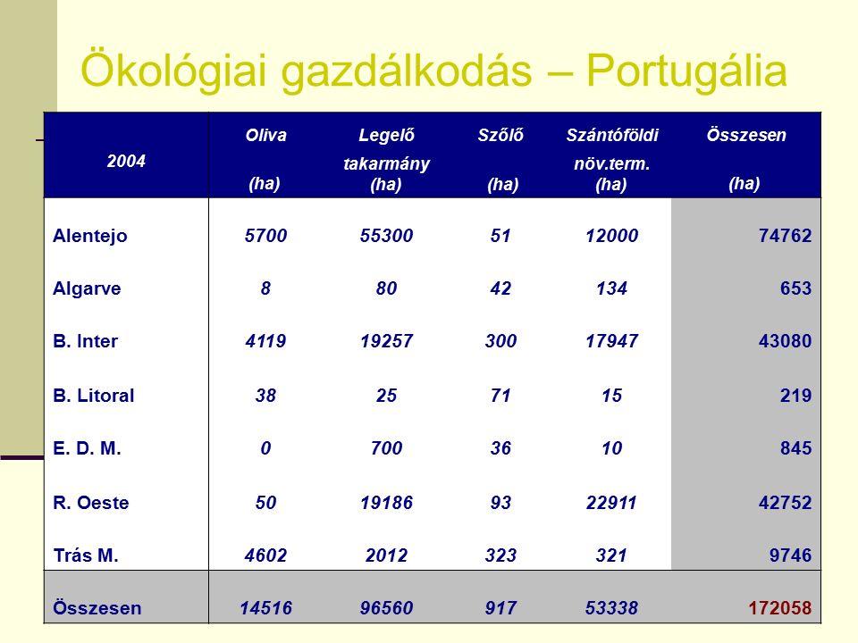 Portugália mezőgazdasági régiói