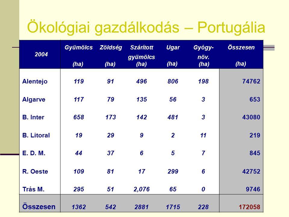 Ökológiai gazdálkodás – Portugália 2004 OlivaLegelőSzőlőSzántóföldiÖsszesen (ha) takarmány (ha) (ha) növ.term. (ha) Alentejo570055300511200074762 Alga