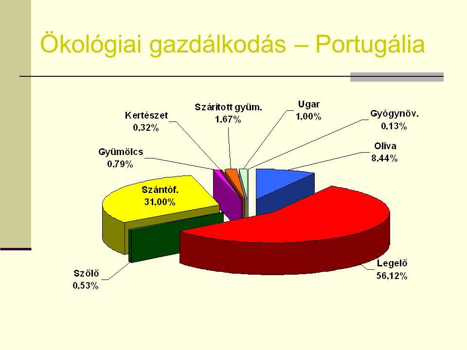 Ökológiai gazdálkodás – Portugália 2004 GyümölcsZöldségSzárítottUgarGyógy-Összesen (ha) gyümölcs (ha) növ. (ha) Alentejo1199149680619874762 Algarve117